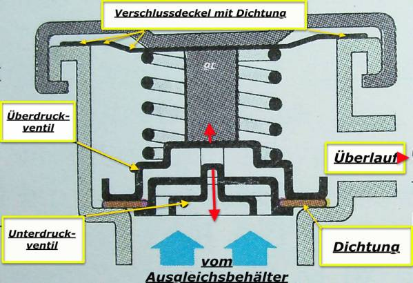 start:reparaturtips:kuehlwasserverlust [www.LT-Forum.de LT-Wiki]